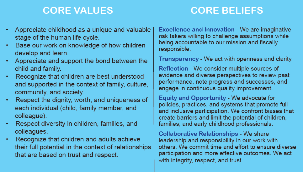 the values and beliefs of families What values were stressed in your family in professional and personal conversations, i often ask people where they believe their beliefs/values come from.